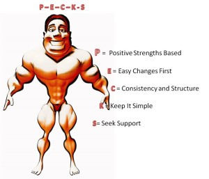 Strategies for Organisation Planning and Problem Solving - cartoon of male body builder